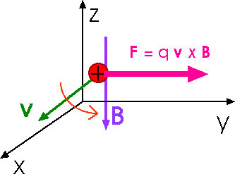 General physics ii a magnetic field in the negative z direction what is the direction of the magnetic force does the proton continue to move in the positive x direction ccuart Images