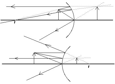 X1810g figure 1810 ray diagrams locate a virtual image all the rays that leave a point on the object and are reflected from the mirror leave as if they came from ccuart Choice Image